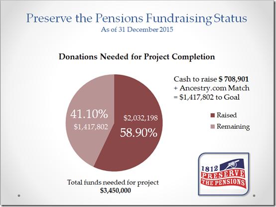 2015 Fundraising Status