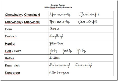 Tip for German Research – Write it Out…in GERMAN!
