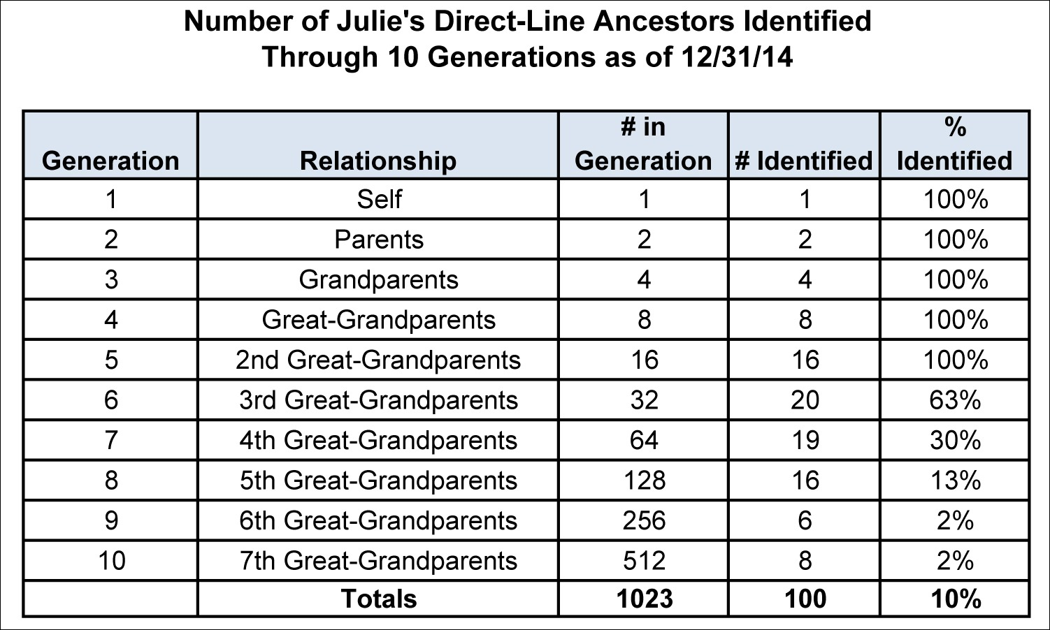 What's Your Number - Direct Line Ancestors.xls
